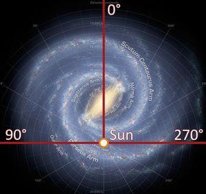 508px-Galactic_longitude